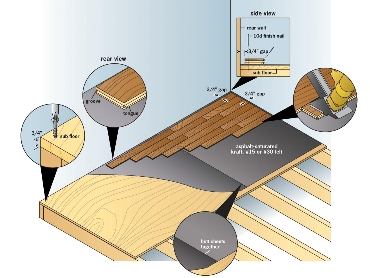 How to install prefinished solid hardwood flooring how for Hardwood installation