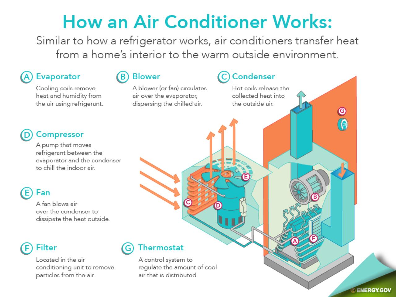 "The air leaving the evaporator is then not only cooler, but drier. That's  why we call it ""air-conditioning"" and not just ""air-cooling."""
