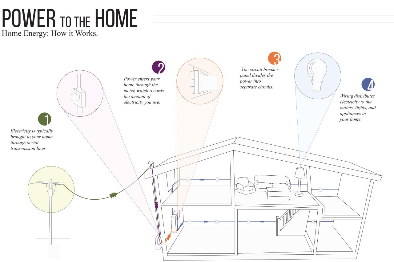Get To Know Your Homes Electrical System Diy How Make A Light Circuit Home
