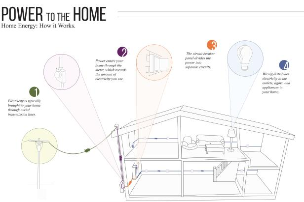 get to know your home's electrical system diy simple home wiring diagrams home electrical system